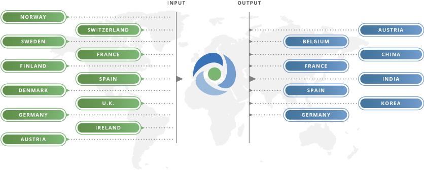 input - output countries